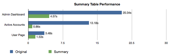 Table indicting much higher performance using summary tables